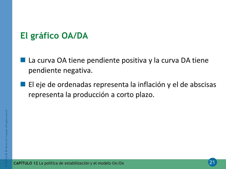 21 © 2008 by W. W. Norton & Company. All rights reserved CAPÍTULO 12 La política de estabilización y el modelo OA/DA El gráfico OA/DA La curva OA tien
