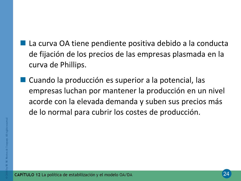 24 © 2008 by W. W. Norton & Company. All rights reserved CAPÍTULO 12 La política de estabilización y el modelo OA/DA La curva OA tiene pendiente posit