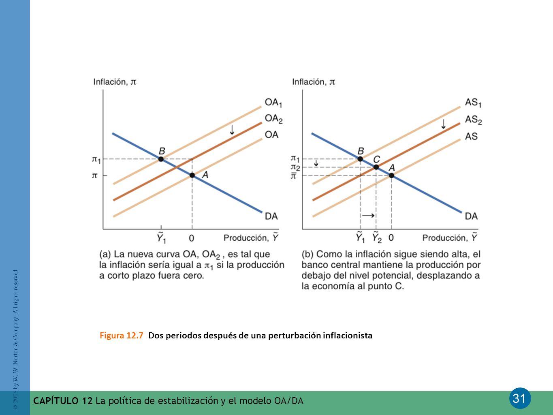 31 © 2008 by W. W. Norton & Company. All rights reserved CAPÍTULO 12 La política de estabilización y el modelo OA/DA Figura 12.7 Dos periodos después