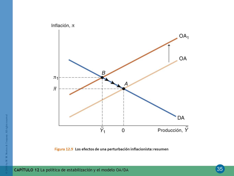 35 © 2008 by W. W. Norton & Company. All rights reserved CAPÍTULO 12 La política de estabilización y el modelo OA/DA Figura 12.9 Los efectos de una pe
