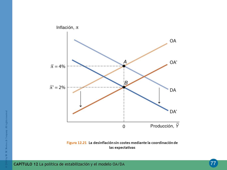 77 © 2008 by W. W. Norton & Company. All rights reserved CAPÍTULO 12 La política de estabilización y el modelo OA/DA Figura 12.21 La desinflación sin