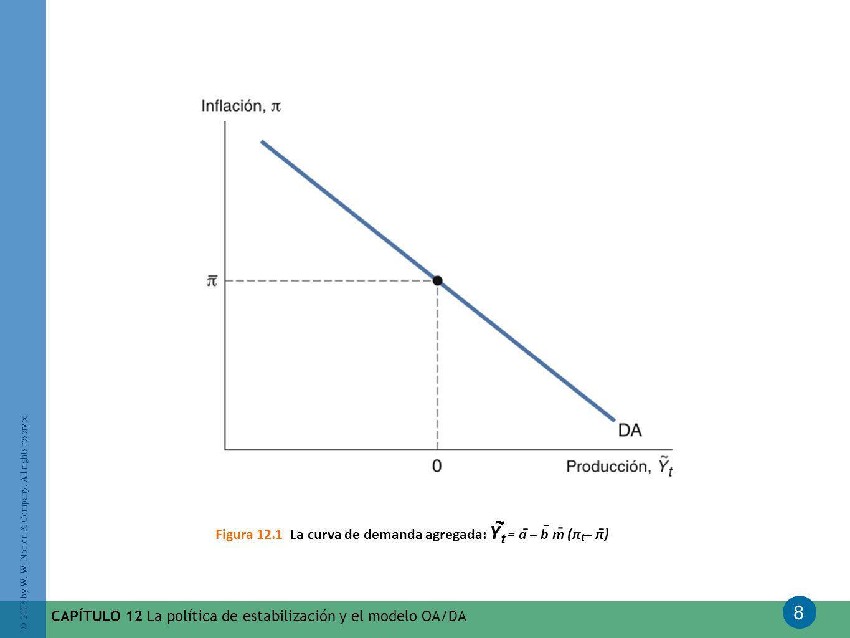 8 © 2008 by W. W. Norton & Company. All rights reserved CAPÍTULO 12 La política de estabilización y el modelo OA/DA Figura 12.1 La curva de demanda ag