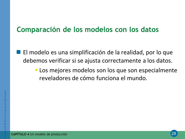 28 © 2008 by W. W. Norton & Company. All rights reserved CAPÍTULO 4 Un modelo de producción Comparación de los modelos con los datos El modelo es una