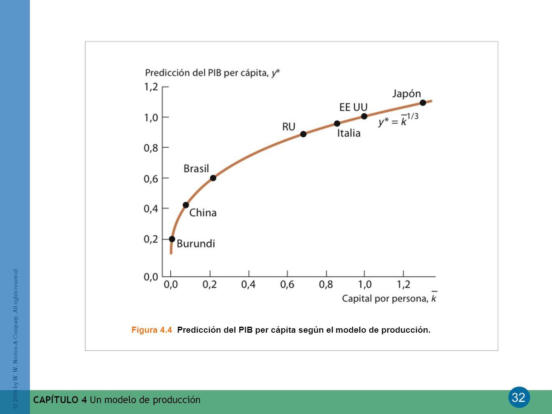 32 © 2008 by W. W. Norton & Company. All rights reserved CAPÍTULO 4 Un modelo de producción Figura 4.4 Predicción del PIB per cápita según el modelo d