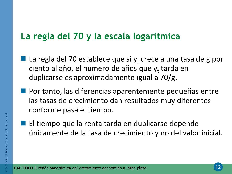 12 © 2008 by W. W. Norton & Company. All rights reserved CAPÍTULO 3 Visión panorámica del crecimiento económico a largo plazo La regla del 70 y la esc