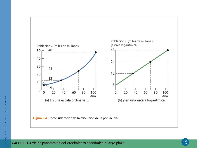 15 © 2008 by W. W. Norton & Company. All rights reserved CAPÍTULO 3 Visión panorámica del crecimiento económico a largo plazo Figura 3.4 Reconsideraci