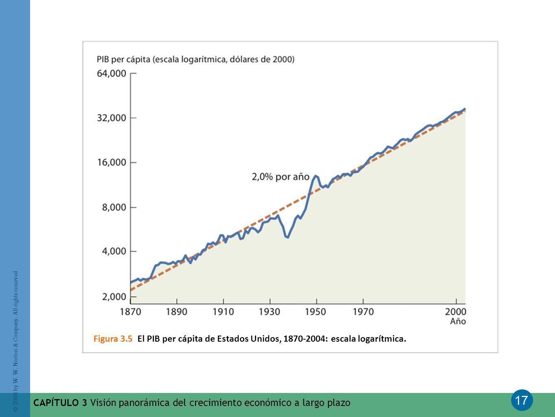 17 © 2008 by W. W. Norton & Company. All rights reserved CAPÍTULO 3 Visión panorámica del crecimiento económico a largo plazo Figura 3.5 El PIB per cá