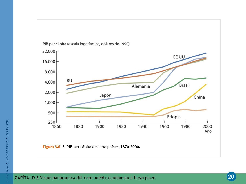 20 © 2008 by W. W. Norton & Company. All rights reserved CAPÍTULO 3 Visión panorámica del crecimiento económico a largo plazo Figura 3.6 El PIB per cá