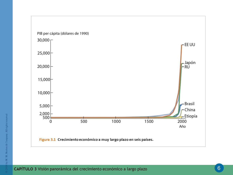 6 © 2008 by W. W. Norton & Company. All rights reserved CAPÍTULO 3 Visión panorámica del crecimiento económico a largo plazo Figura 3.1 Crecimiento ec