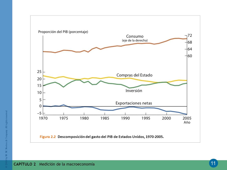11 © 2008 by W. W. Norton & Company. All rights reserved CAPÍTULO 2 Medición de la macroeconomía Figura 2.2 Descomposición del gasto del PIB de Estado