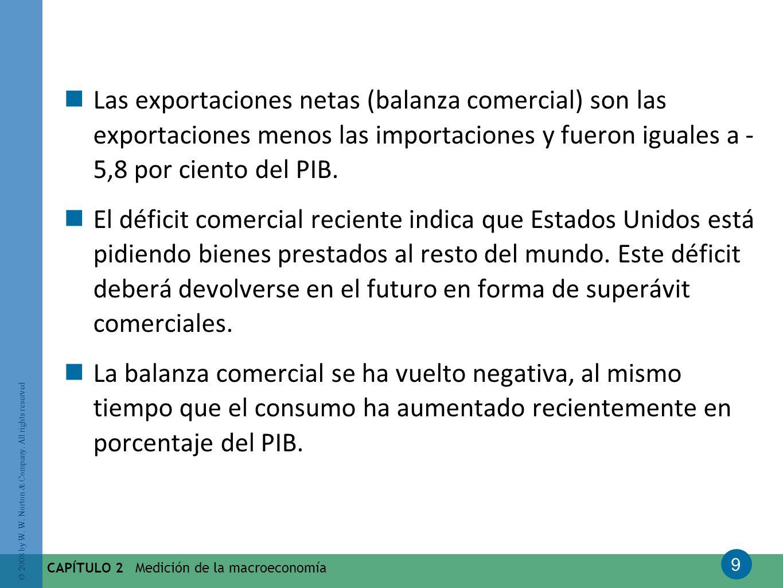 9 © 2008 by W. W. Norton & Company. All rights reserved CAPÍTULO 2 Medición de la macroeconomía Las exportaciones netas (balanza comercial) son las ex