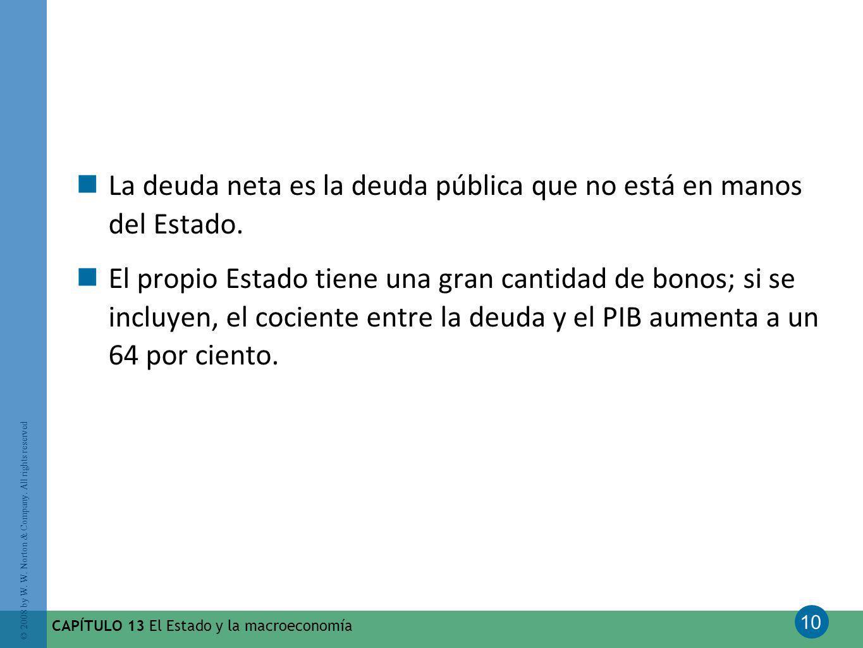 10 © 2008 by W. W. Norton & Company. All rights reserved CAPÍTULO 13 El Estado y la macroeconomía La deuda neta es la deuda pública que no está en man