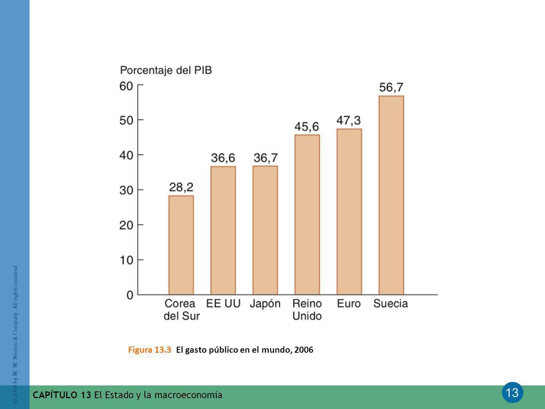 13 © 2008 by W. W. Norton & Company. All rights reserved CAPÍTULO 13 El Estado y la macroeconomía Figura 13.3 El gasto público en el mundo, 2006