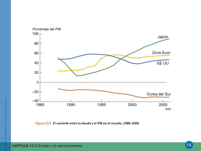 14 © 2008 by W. W. Norton & Company. All rights reserved CAPÍTULO 13 El Estado y la macroeconomía Figura 13.4 El cociente entre la deuda y el PIB en e