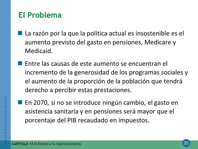 35 © 2008 by W. W. Norton & Company. All rights reserved CAPÍTULO 13 El Estado y la macroeconomía El Problema La razón por la que la política actual e