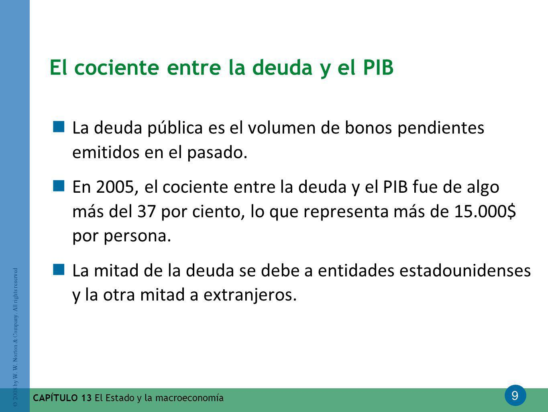 9 © 2008 by W. W. Norton & Company. All rights reserved CAPÍTULO 13 El Estado y la macroeconomía El cociente entre la deuda y el PIB La deuda pública