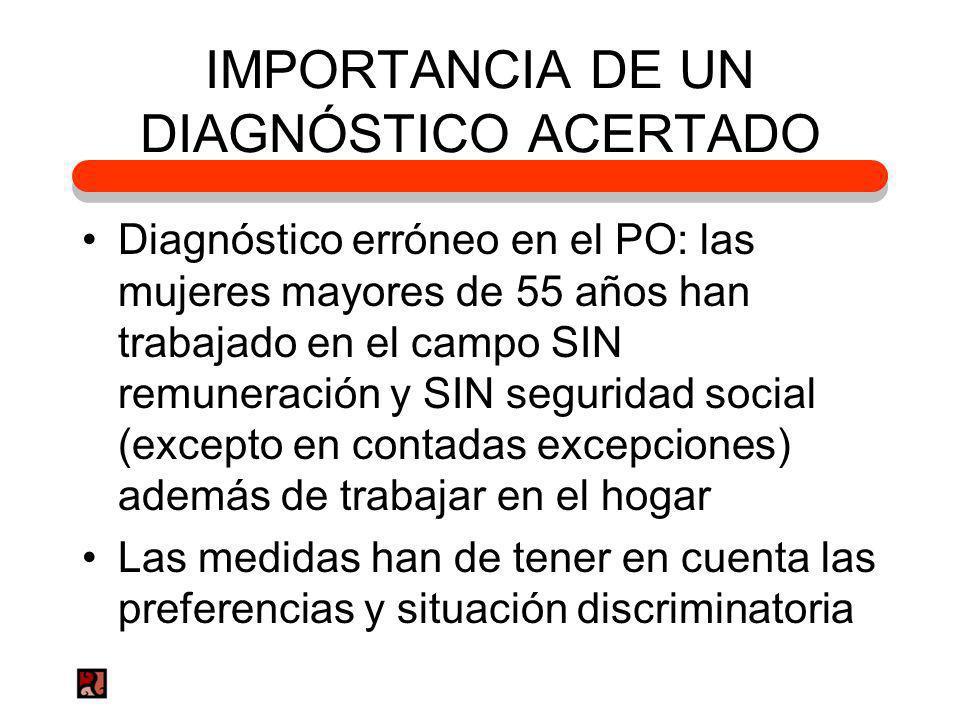 IMPORTANCIA DE UN DIAGNÓSTICO ACERTADO Diagnóstico erróneo en el PO: las mujeres mayores de 55 años han trabajado en el campo SIN remuneración y SIN s