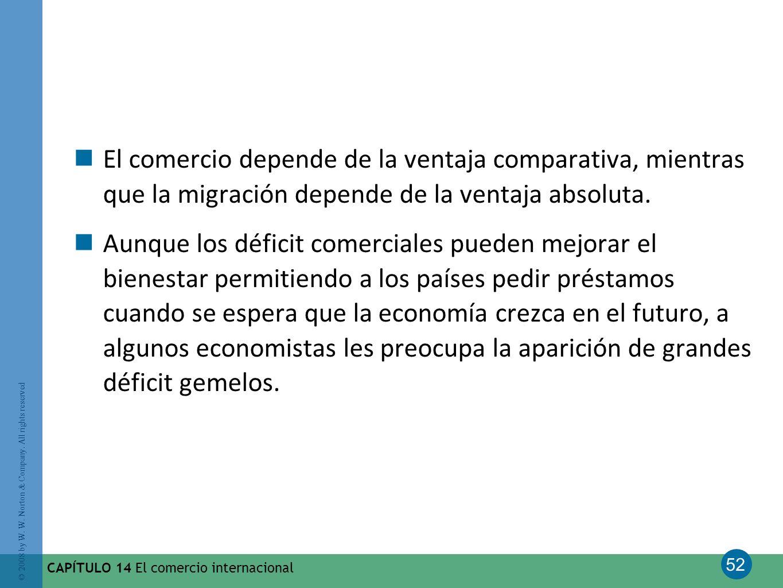52 © 2008 by W. W. Norton & Company. All rights reserved CAPÍTULO 14 El comercio internacional El comercio depende de la ventaja comparativa, mientras