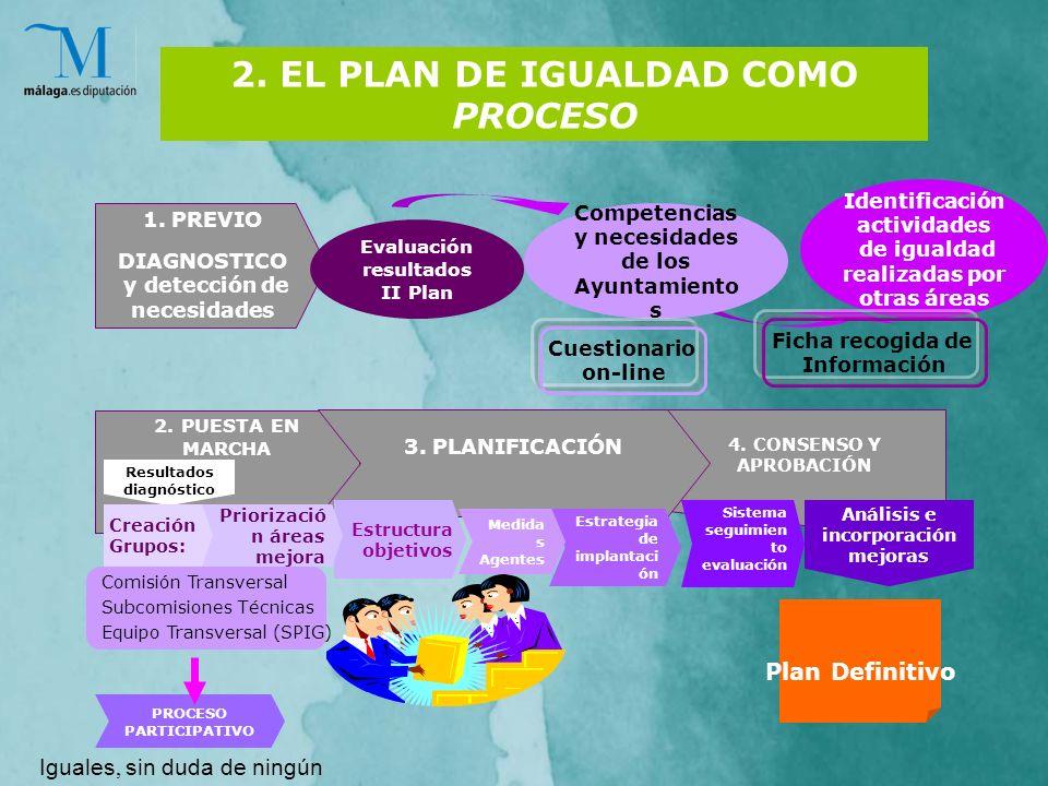 2. EL PLAN DE IGUALDAD COMO PROCESO 1.