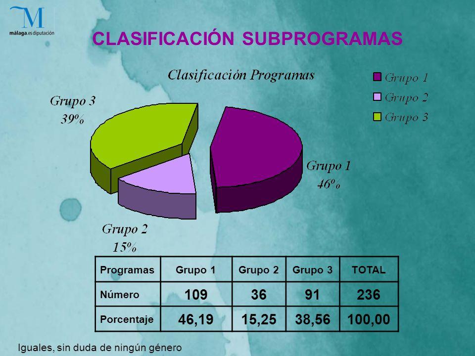 ProgramasGrupo 1Grupo 2Grupo 3TOTAL Número 1093691236 Porcentaje 46,1915,2538,56100,00 CLASIFICACIÓN SUBPROGRAMAS Iguales, sin duda de ningún género