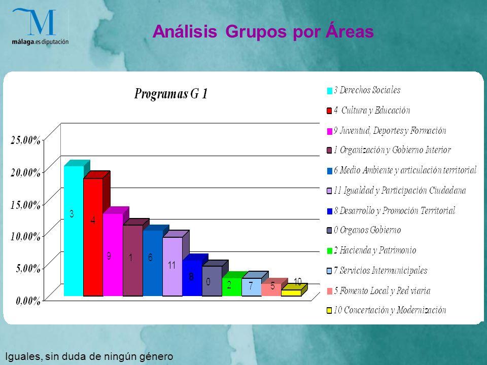 Análisis Grupos por Áreas Iguales, sin duda de ningún género