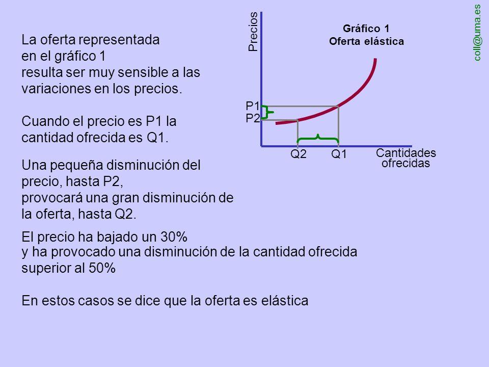 coll@uma.es oferta La elasticidad de la La Economía de Mercado: virtudes e inconvenientes http://www.eumed.net/cursecon/ coll@uma.es http://www.eumed.