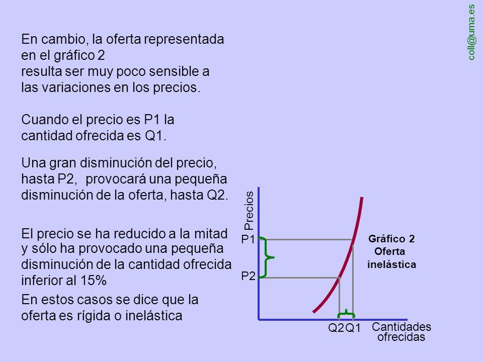 coll@uma.es Precios Cantidades ofrecidas P1 P2 Q1Q2 resulta ser muy sensible a las variaciones en los precios. Cuando el precio es P1 la cantidad ofre