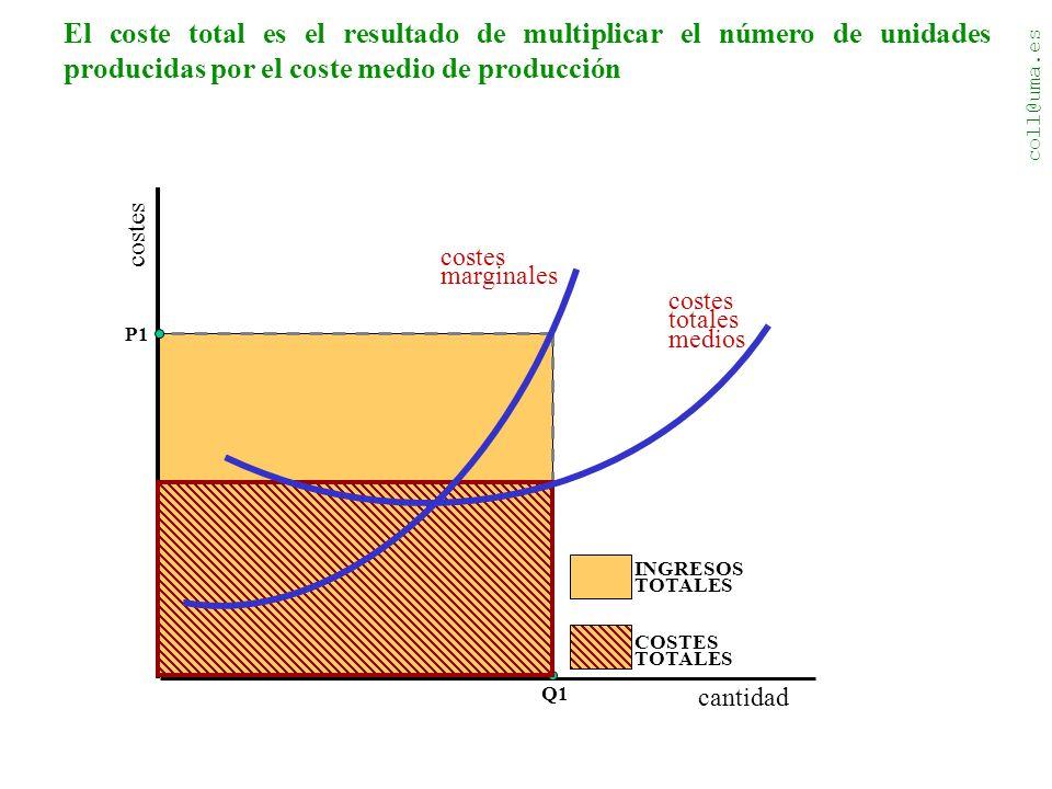 coll@uma.es costes cantidad costes totales medios costes marginales INGRESOS TOTALES El coste total es el resultado de multiplicar el número de unidades producidas por el coste medio de producción Q1 P1 COSTES TOTALES