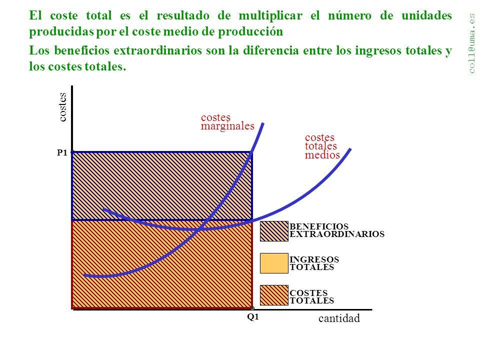 coll@uma.es costes cantidad costes totales medios costes marginales INGRESOS TOTALES El coste total es el resultado de multiplicar el número de unidades producidas por el coste medio de producción Q1 P1 COSTES TOTALES Los beneficios extraordinarios son la diferencia entre los ingresos totales y los costes totales.