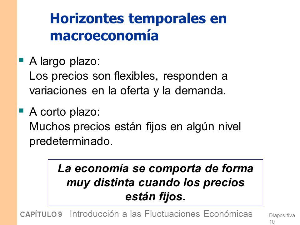 Índice de indicadores económicos adelantados 0 20 40 60 80 100 120 140 160 19701975198019851990199520002005 1996 = 100 Fuente: Conference Board