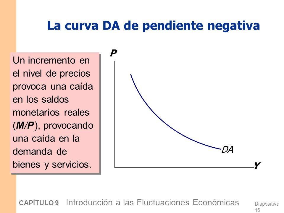 Diapositiva 15 CAPÍTULO 9 Introducción a las Fluctuaciones Económicas La ecuación cuantitativa como demanda agregada Del capítulo 4, recuerde la ecuación cuantitativa M V = P Y Para valores dados de M, V, esta ecuación establece una relación inversa entre P, Y :