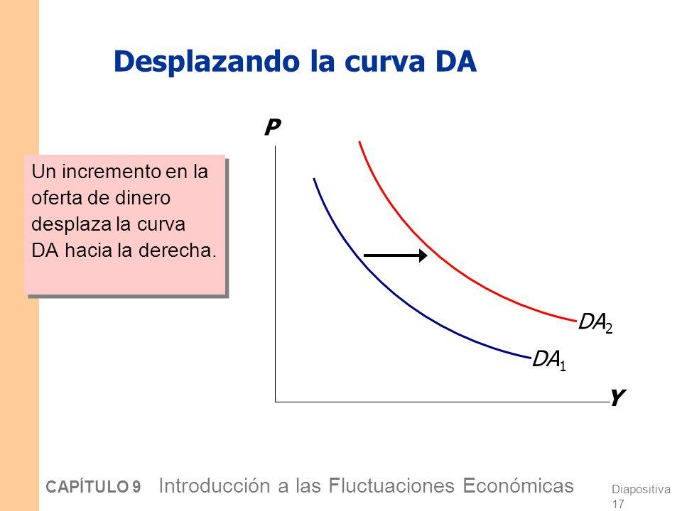 Diapositiva 16 CAPÍTULO 9 Introducción a las Fluctuaciones Económicas La curva DA de pendiente negativa Un incremento en el nivel de precios provoca una caída en los saldos monetarios reales (M/P ), provocando una caída en la demanda de bienes y servicios.