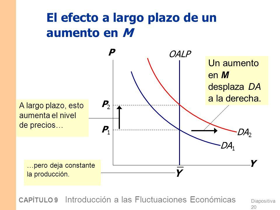 Diapositiva 19 CAPÍTULO 9 Introducción a las Fluctuaciones Económicas La curva de oferta agregada a largo plazo Y P OALP no depende de P, por lo que la OALP es vertical.