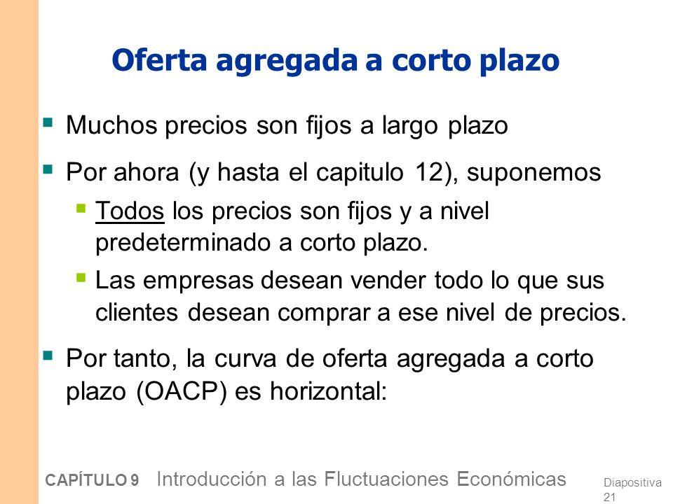 Diapositiva 20 CAPÍTULO 9 Introducción a las Fluctuaciones Económicas El efecto a largo plazo de un aumento en M Y P DA 1 OALP Un aumento en M desplaza DA a la derecha.
