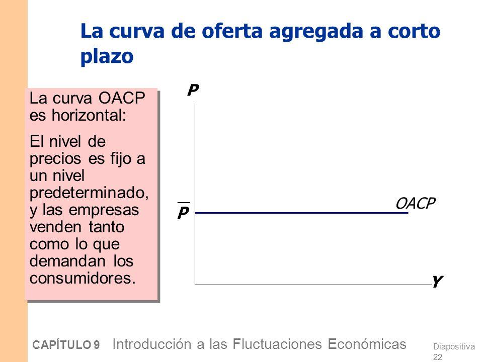 Diapositiva 21 CAPÍTULO 9 Introducción a las Fluctuaciones Económicas Oferta agregada a corto plazo Muchos precios son fijos a largo plazo Por ahora (y hasta el capitulo 12), suponemos Todos los precios son fijos y a nivel predeterminado a corto plazo.