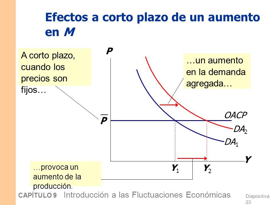 Diapositiva 22 CAPÍTULO 9 Introducción a las Fluctuaciones Económicas La curva de oferta agregada a corto plazo Y P OACP La curva OACP es horizontal: El nivel de precios es fijo a un nivel predeterminado, y las empresas venden tanto como lo que demandan los consumidores.