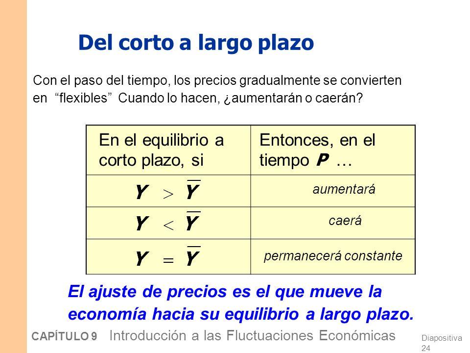 Diapositiva 23 CAPÍTULO 9 Introducción a las Fluctuaciones Económicas Efectos a corto plazo de un aumento en M Y P DA 1 A corto plazo, cuando los precios son fijos… …provoca un aumento de la producción.