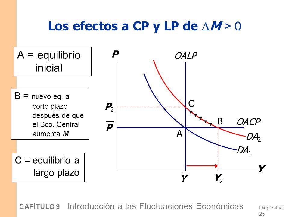 Diapositiva 24 CAPÍTULO 9 Introducción a las Fluctuaciones Económicas Del corto a largo plazo Con el paso del tiempo, los precios gradualmente se convierten en flexibles Cuando lo hacen, ¿aumentarán o caerán.