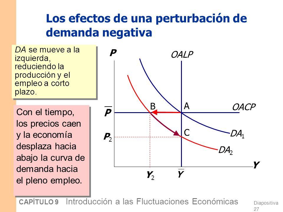 Diapositiva 26 CAPÍTULO 9 Introducción a las Fluctuaciones Económicas ¡¡¡Qué perturbador!!.