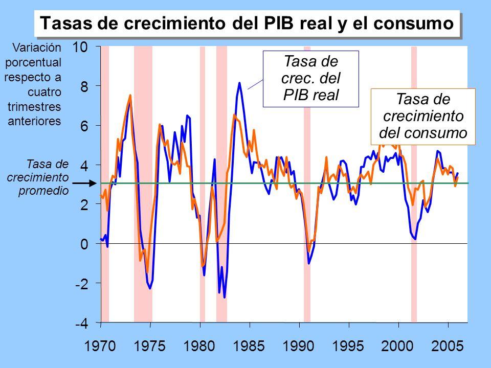 Diapositiva 2 CAPÍTULO 9 Introducción a las Fluctuaciones Económicas Características del ciclo económico El PIB en EE.UU.