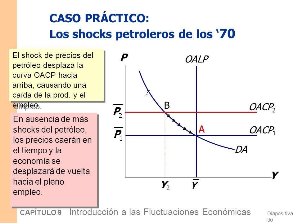 Diapositiva 29 CAPÍTULO 9 Introducción a las Fluctuaciones Económicas CASO PRÁCTICO: Los shocks del petróleo de los 70 A comienzos de los 70: La OPEC coordina una reducción en la oferta de petróleo.