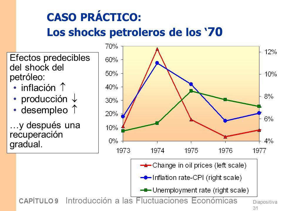 Diapositiva 30 CAPÍTULO 9 Introducción a las Fluctuaciones Económicas OACP 1 Y P DA OALP Y2Y2 CASO PRÁCTICO: Los shocks petroleros de los 70 El shock de precios del petróleo desplaza la curva OACP hacia arriba, causando una caída de la prod.