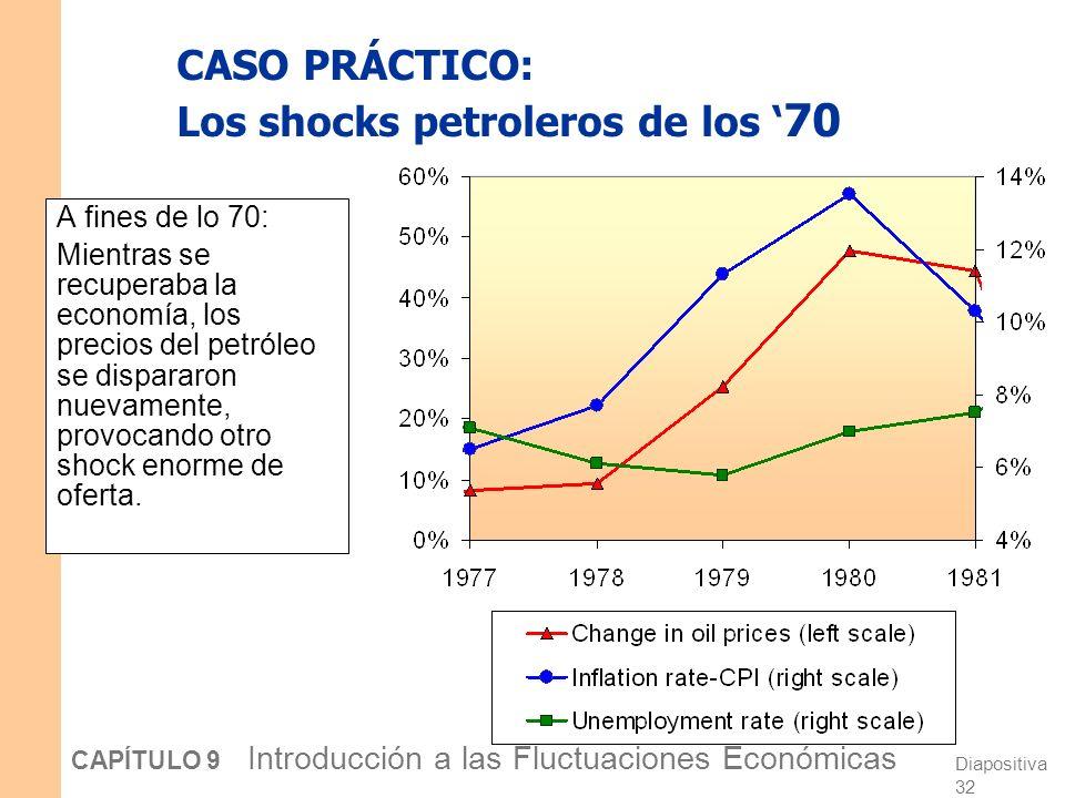Diapositiva 31 CAPÍTULO 9 Introducción a las Fluctuaciones Económicas CASO PRÁCTICO: Los shocks petroleros de los 70 Efectos predecibles del shock del petróleo: inflación producción desempleo …y después una recuperación gradual.