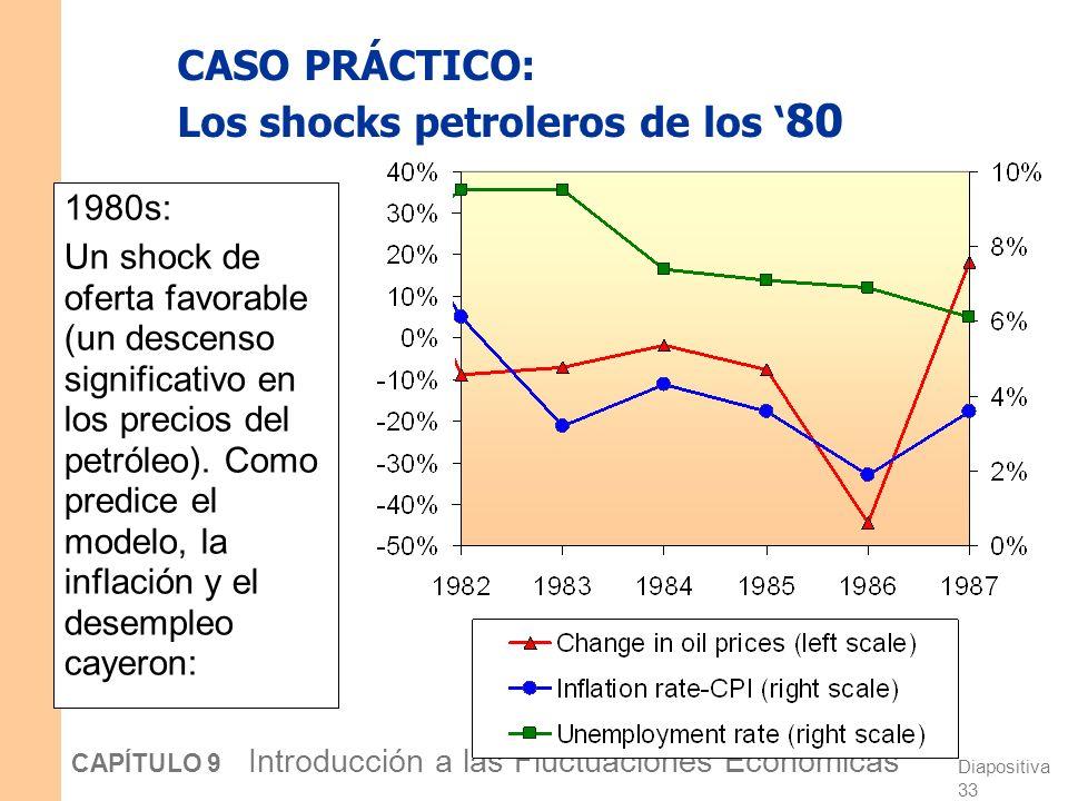 Diapositiva 32 CAPÍTULO 9 Introducción a las Fluctuaciones Económicas CASO PRÁCTICO: Los shocks petroleros de los 70 A fines de lo 70: Mientras se recuperaba la economía, los precios del petróleo se dispararon nuevamente, provocando otro shock enorme de oferta.