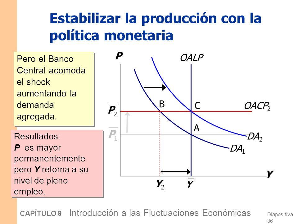 Diapositiva 35 CAPÍTULO 9 Introducción a las Fluctuaciones Económicas Estabilizar la producción con la política monetaria OACP 1 Y P DA 1 B A Y2Y2 OALP La perturbación de oferta adversa desplaza la economía hacia el punto B.