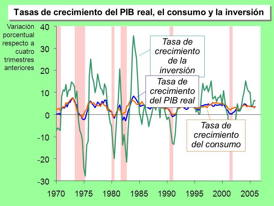 Tasas de crecimiento del PIB real y el consumo -4 -2 0 2 4 6 8 10 19701975198019851990199520002005 Tasa de crec.