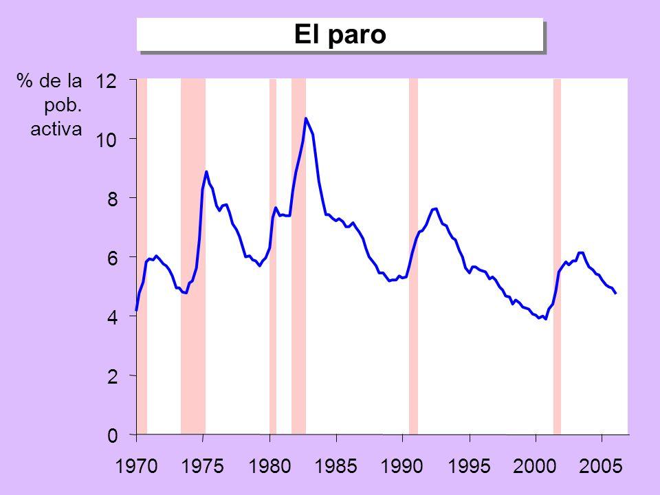 Tasas de crecimiento del PIB real, el consumo y la inversión -30 -20 -10 0 10 20 30 40 19701975198019851990199520002005 Variación porcentual respecto a cuatro trimestres anteriores Tasa de crecimiento de la inversión Tasa de crecimiento del PIB real Tasa de crecimiento del consumo