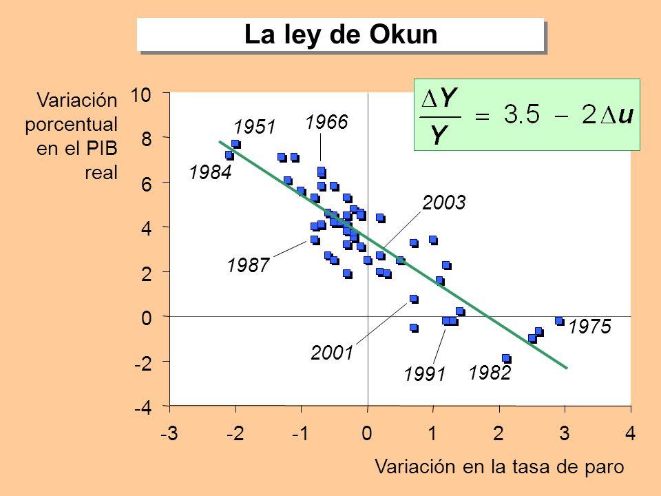 El paro 0 2 4 6 8 10 12 19701975198019851990199520002005 % de la pob. activa