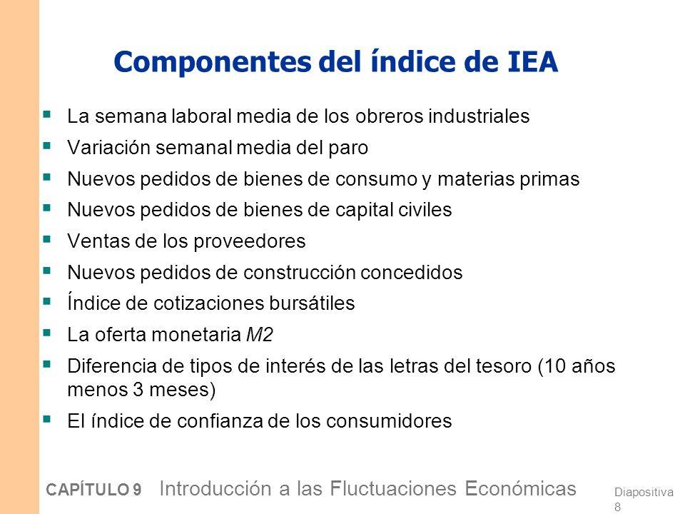 Diapositiva 7 CAPÍTULO 9 Introducción a las Fluctuaciones Económicas Índice de indicadores económicos adelantados Lo publica mensualmente por la Conference Board.