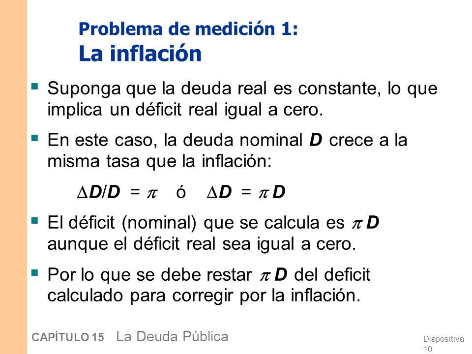 Diapositiva 9 CAPÍTULO 15 La Deuda Pública Problemas de medición del déficit 1.